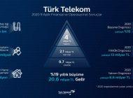 Türk Telekom, Yılın İlk 9 Aylık Döneminde 20,6 Milyar TL Gelir Elde Etti